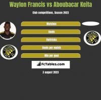 Waylon Francis vs Aboubacar Keita h2h player stats