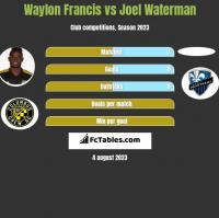 Waylon Francis vs Joel Waterman h2h player stats
