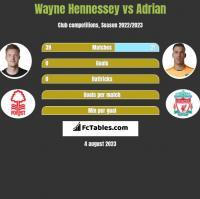 Wayne Hennessey vs Adrian h2h player stats