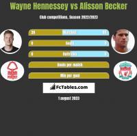 Wayne Hennessey vs Alisson Becker h2h player stats