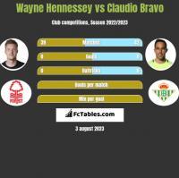 Wayne Hennessey vs Claudio Bravo h2h player stats