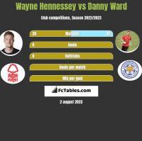Wayne Hennessey vs Danny Ward h2h player stats