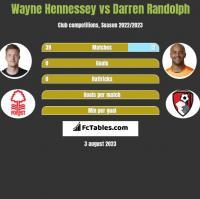 Wayne Hennessey vs Darren Randolph h2h player stats