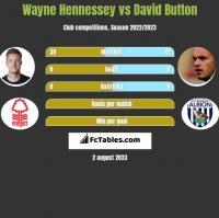 Wayne Hennessey vs David Button h2h player stats