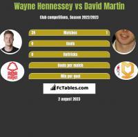 Wayne Hennessey vs David Martin h2h player stats