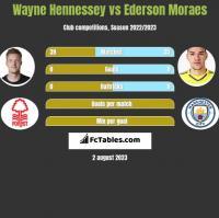 Wayne Hennessey vs Ederson Moraes h2h player stats