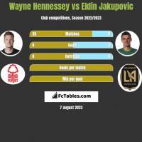 Wayne Hennessey vs Eldin Jakupovic h2h player stats