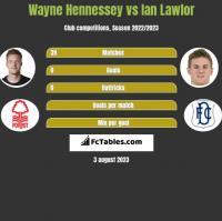 Wayne Hennessey vs Ian Lawlor h2h player stats