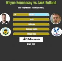 Wayne Hennessey vs Jack Butland h2h player stats