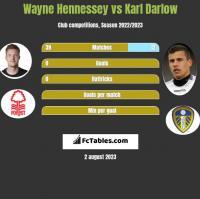 Wayne Hennessey vs Karl Darlow h2h player stats