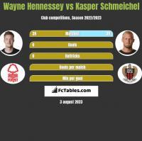 Wayne Hennessey vs Kasper Schmeichel h2h player stats