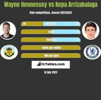 Wayne Hennessey vs Kepa Arrizabalaga h2h player stats