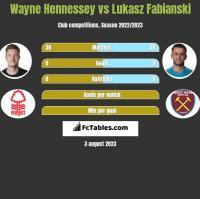 Wayne Hennessey vs Lukasz Fabianski h2h player stats