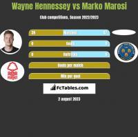 Wayne Hennessey vs Marko Marosi h2h player stats