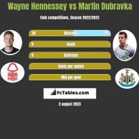 Wayne Hennessey vs Martin Dubravka h2h player stats
