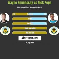 Wayne Hennessey vs Nick Pope h2h player stats