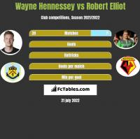 Wayne Hennessey vs Robert Elliot h2h player stats