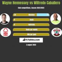 Wayne Hennessey vs Wilfredo Caballero h2h player stats