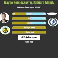 Wayne Hennessey vs Edouard Mendy h2h player stats