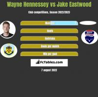 Wayne Hennessey vs Jake Eastwood h2h player stats