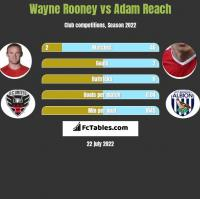 Wayne Rooney vs Adam Reach h2h player stats