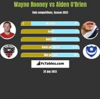 Wayne Rooney vs Aiden O'Brien h2h player stats