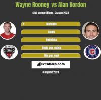 Wayne Rooney vs Alan Gordon h2h player stats