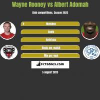 Wayne Rooney vs Albert Adomah h2h player stats