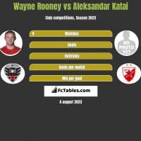 Wayne Rooney vs Aleksandar Katai h2h player stats
