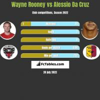 Wayne Rooney vs Alessio Da Cruz h2h player stats