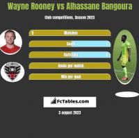 Wayne Rooney vs Alhassane Bangoura h2h player stats