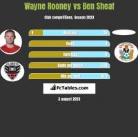 Wayne Rooney vs Ben Sheaf h2h player stats