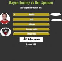 Wayne Rooney vs Ben Spencer h2h player stats