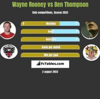 Wayne Rooney vs Ben Thompson h2h player stats