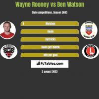 Wayne Rooney vs Ben Watson h2h player stats