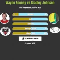 Wayne Rooney vs Bradley Johnson h2h player stats