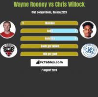 Wayne Rooney vs Chris Willock h2h player stats