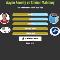 Wayne Rooney vs Connor Mahoney h2h player stats