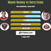 Wayne Rooney vs Corry Evans h2h player stats