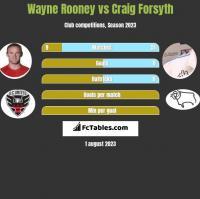 Wayne Rooney vs Craig Forsyth h2h player stats