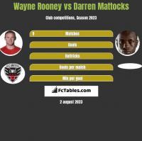 Wayne Rooney vs Darren Mattocks h2h player stats