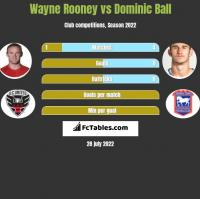 Wayne Rooney vs Dominic Ball h2h player stats