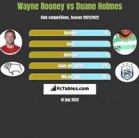 Wayne Rooney vs Duane Holmes h2h player stats