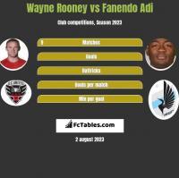 Wayne Rooney vs Fanendo Adi h2h player stats