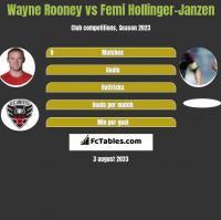 Wayne Rooney vs Femi Hollinger-Janzen h2h player stats