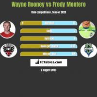 Wayne Rooney vs Fredy Montero h2h player stats