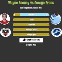 Wayne Rooney vs George Evans h2h player stats