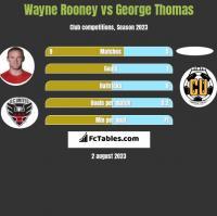 Wayne Rooney vs George Thomas h2h player stats