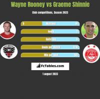 Wayne Rooney vs Graeme Shinnie h2h player stats