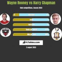 Wayne Rooney vs Harry Chapman h2h player stats